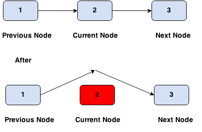 delete node from linked lists