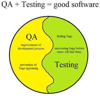qa manual testing interview questions and answers