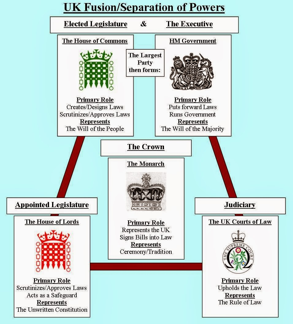 essay power separation Thus showing the separation of powers is incomplete within the uk constitution furthermore, the overlap of the legislative and executive is shown in the fact that.