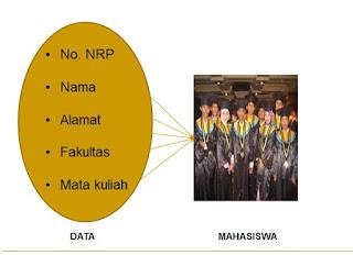 Pengantar Desain Basis Data (Database)