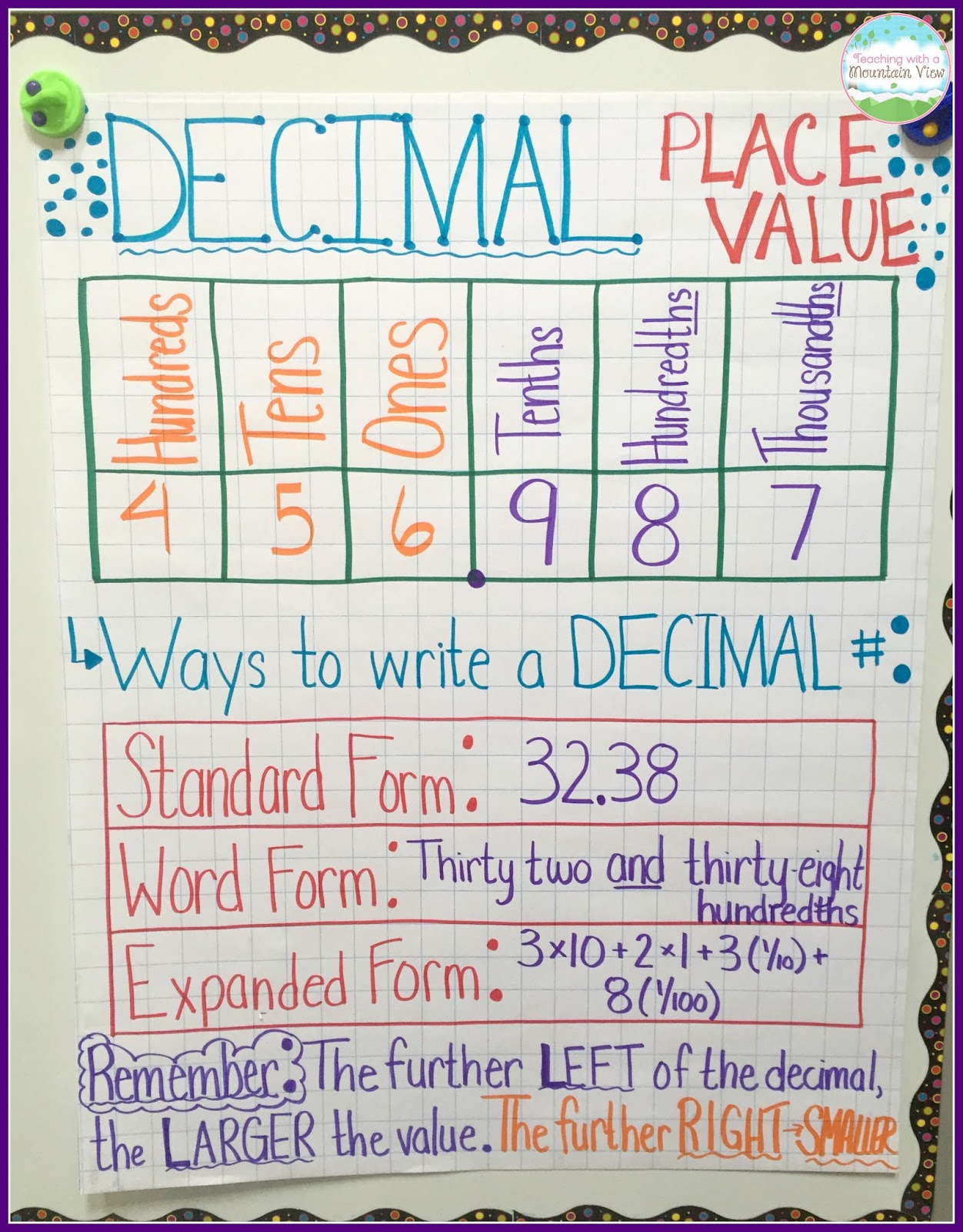 Teaching With a Mountain View Decimal Place Value Resources – Decimal Place Value Chart