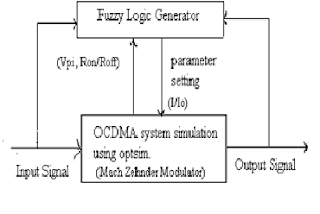 Thesis on cdma system