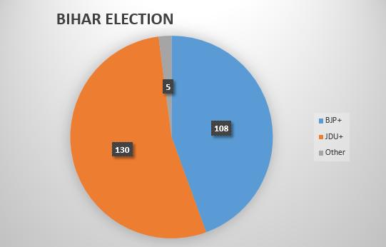 ABP-Nielsen-exit-poll-bihar