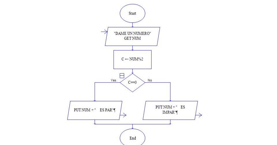 Algoritmos y lenguajes de programacion par o impar raptor ccuart Gallery