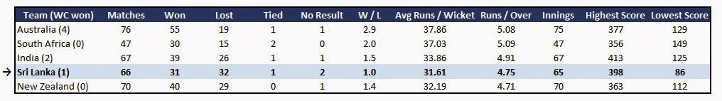 Sri Lanka Cricket team statistic- Form in ODI World Cup events