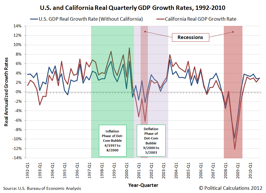 California and U.S. Real GDP Growth Rates, 1992Q1 through 2010Q4