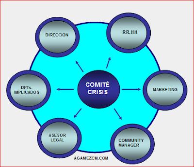 Composición del Comité de Crisis.
