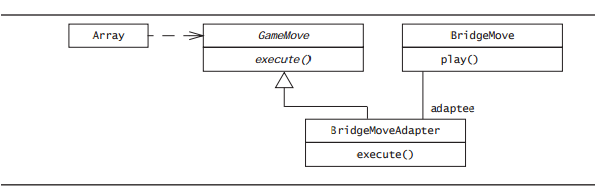Draw a uml class diagram relating the arena objects soscode guide integrating an existing game requires writing one adapter per arena class in the game interface ccuart Images