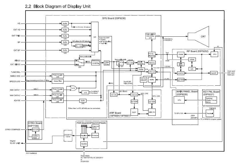radar and navigational equipment repairing  furunu 1510mk3