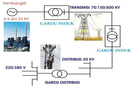 Teknik Listrik  Sistem Dan Konstruksi Ketenagalistrikan