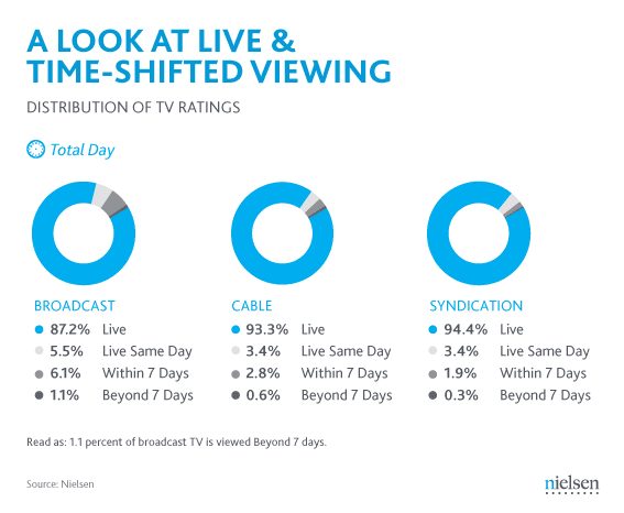 Nielsen Report - How Viewers Watch Time-Shifted Programming