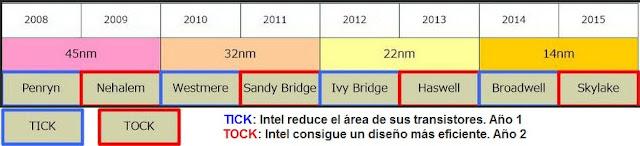Nombres procesadores Intel