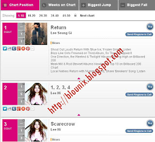 Tangga Lagu Korea Terbaru Desember 2012