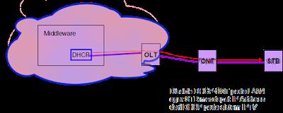 DHCP pada F660 - penyebab useeTV error 1305