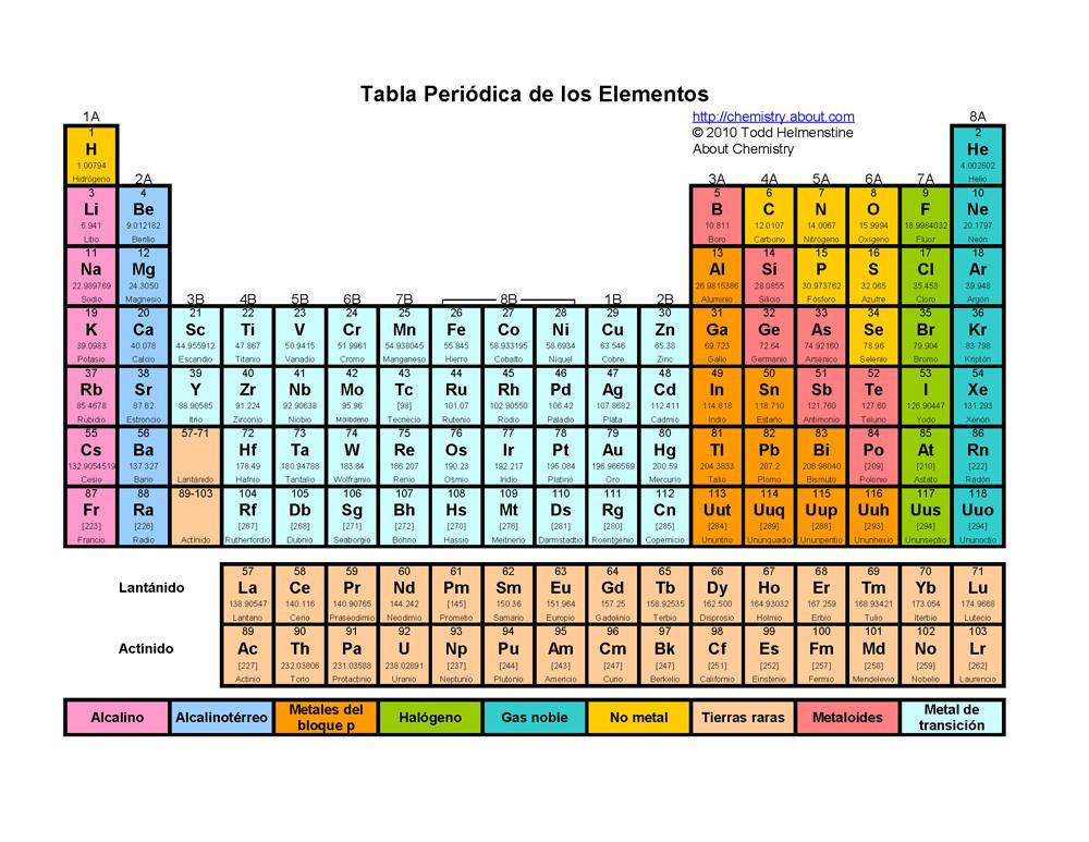 La Tabla Periodica Moderna New Calendar Template Site