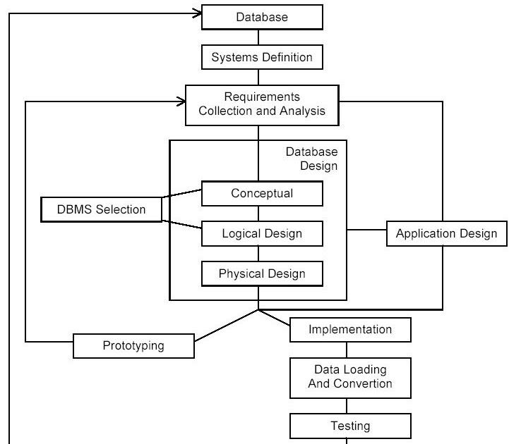 Siklus Hidup Sistem Data Base | UG Teman Kita