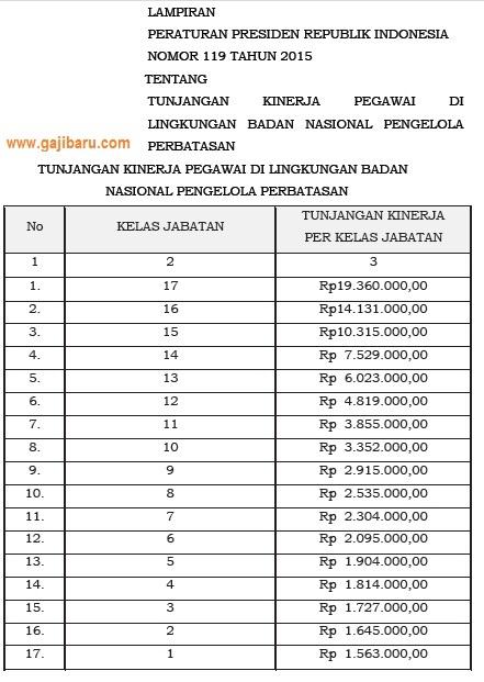 tabel tunjangan kinerja BNPP