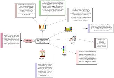 Protocolos de informacion