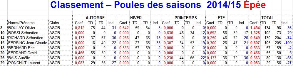 ASCB Escrime: Bilan des poules des saisons du CE Rouen