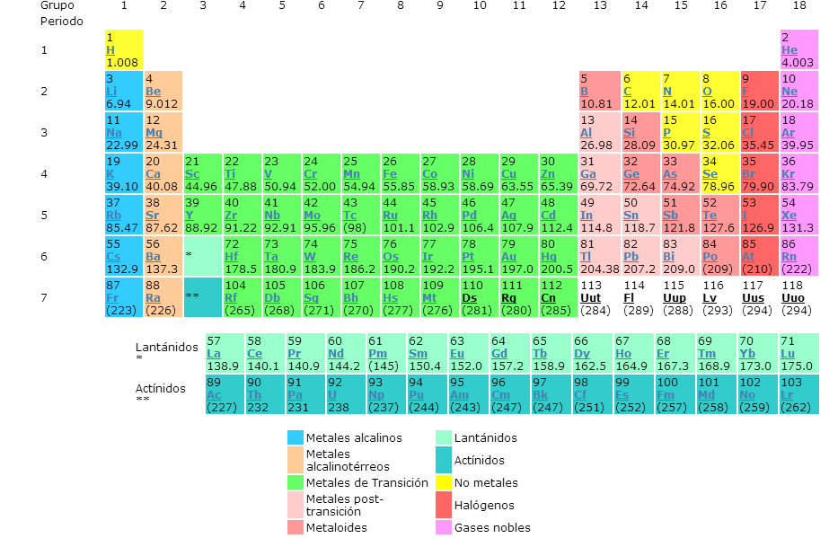 Blog institucional tercer ao tabla peridica dinmica dentro de los materiales por asignatura ahora podes visualizar la tabla peridica dinmica cada elemento qumico contiene un enlace que explica sus urtaz Image collections