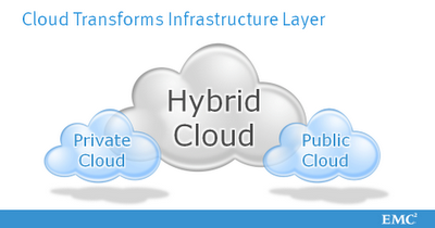 emc cloud infrastructure and services pdf