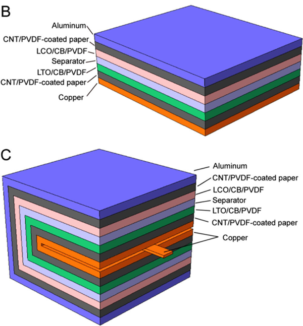 Folded paper lithium-ion battery increases energy density by 14 times  ACS-Cheng-et-al-BC