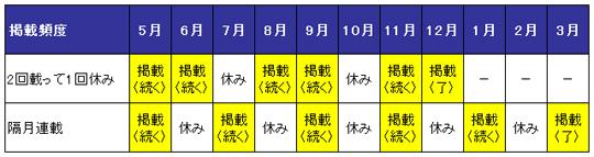 例:全6回の「連載」枠掲載パターン