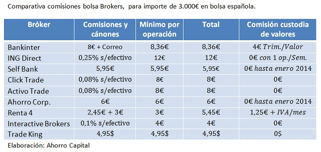 Condiciones broker bankinter