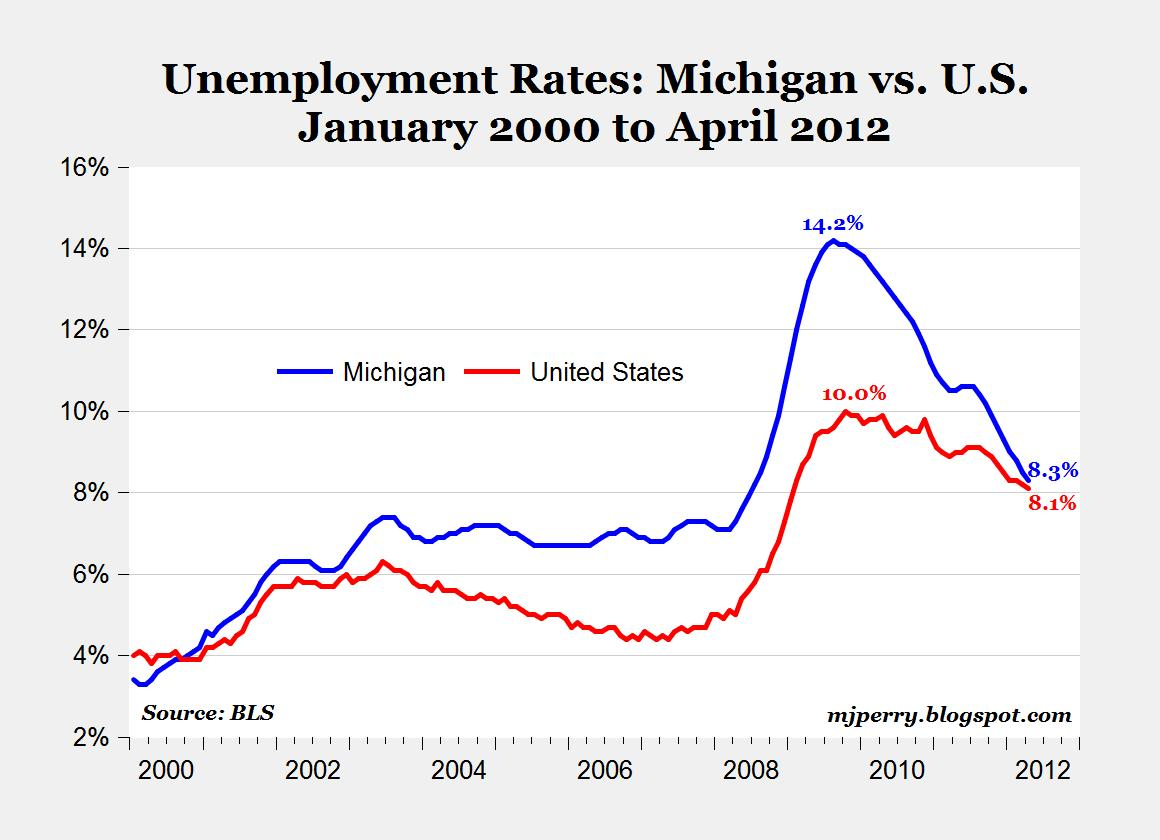 unemployment rates michigican us 2012