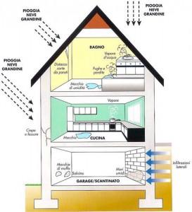 L 39 umidit nelle case come sconfiggerla davide sarrecchia - Come togliere l umidita in casa ...