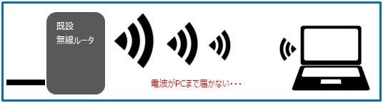 中継機を使用しない無線LAN環境