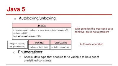 Autoboxing in Java