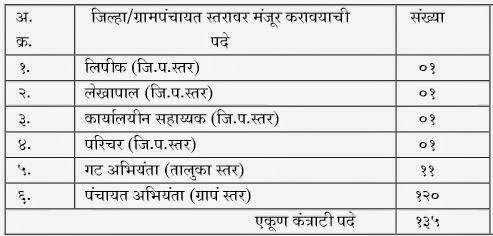 Solapur Zilla Parashad Recruitment 2014 Post Details