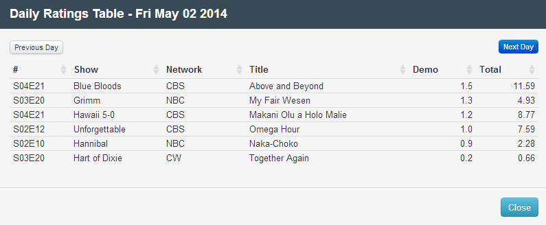 Final Adjusted TV Ratings for Friday 2nd May 2014