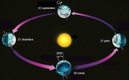gravedad sol: