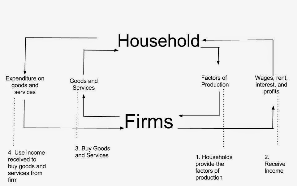 Vicky economics hly1 circular flow of income the circular flow of income is a simple model of a nations economy which is divided into two sectors household and firms in the household people buy the ccuart Choice Image
