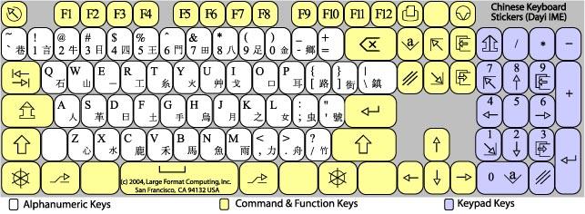 Как сделать английский алфавит на клавиатуре