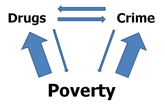 essays on drugs and crime Free essays essay about drug abuse and crime about drug abuse and crime rates this paper i will look at the amount and type of crime caused by drugs.