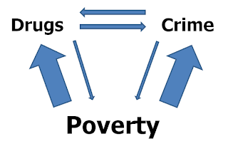 crimes and drug use essay What are some of the problems associated with drug abuse, and what are   criminal problems, theft, police resources, smuggling, mafia, underworld, gangs   this essay looks at some of the problems caused by drug use on society, and.