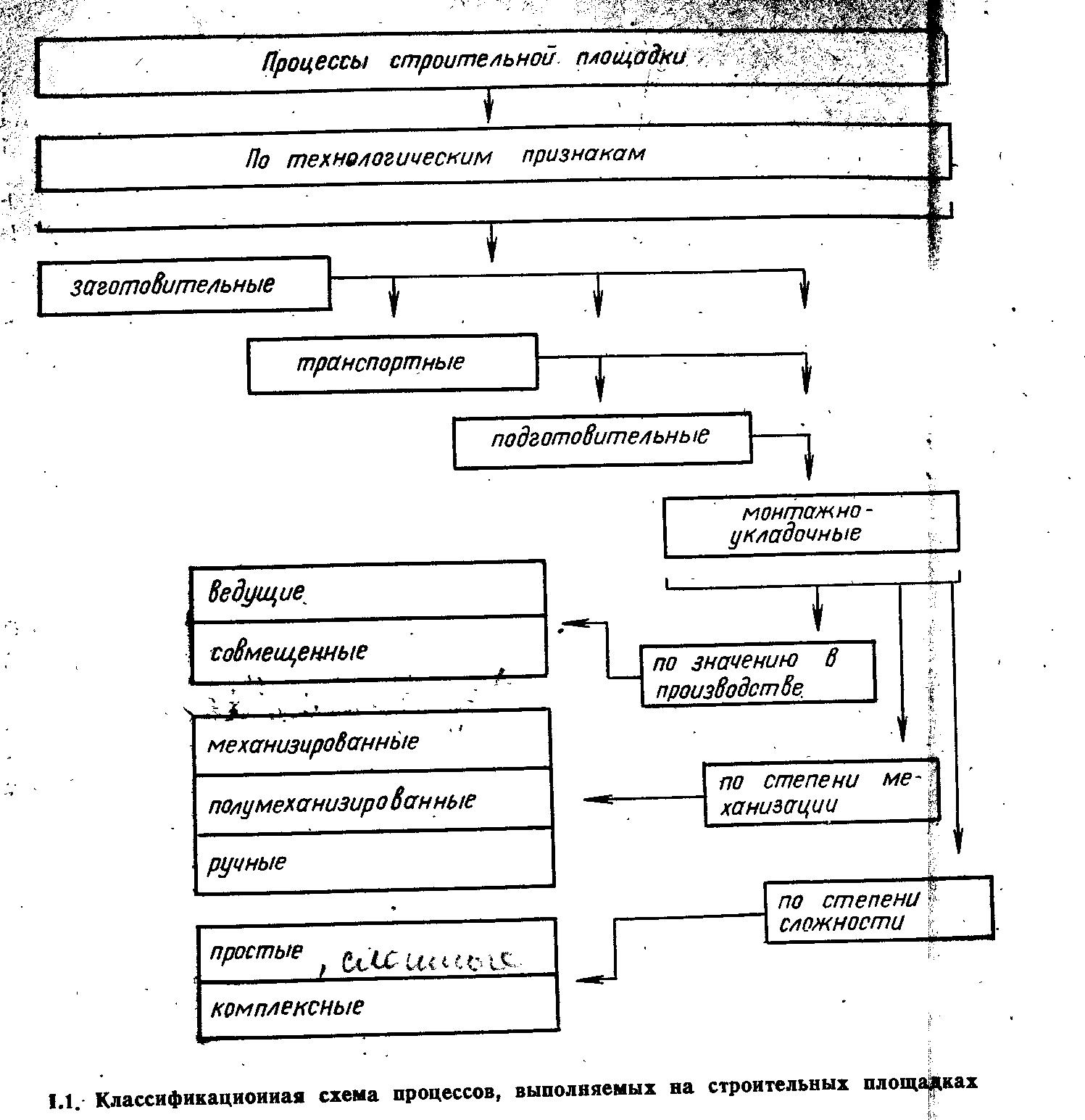 Промышленное и гражданское строительство ПГС Классификация  Промышленное и гражданское строительство ПГС