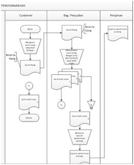 Flowchart siklus SDM , Pendapatan, Penjualan