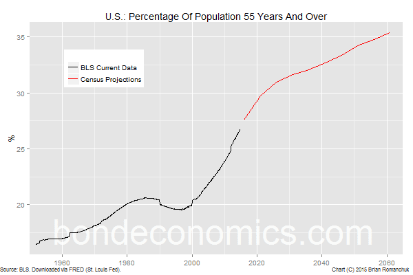 Chart: Percentage Of U.S. Population 55 Years And Older