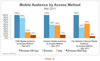 Audience mobile par type d'accès