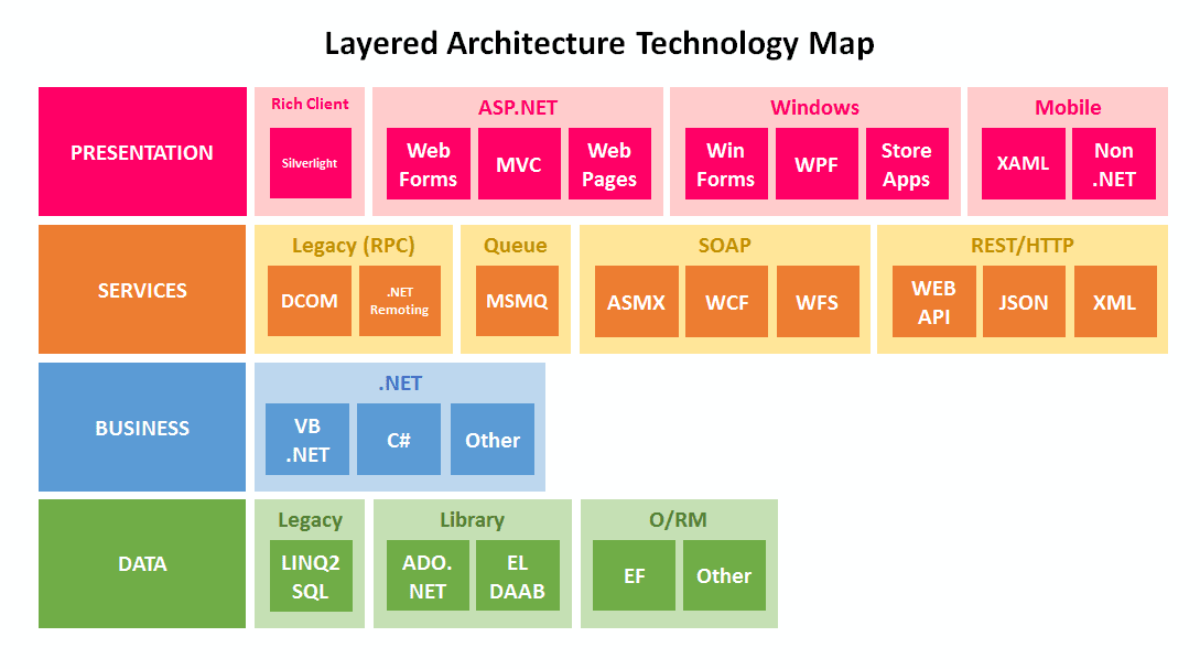 Firedancer unleashed layered architecture applied for Layer 7 architecture