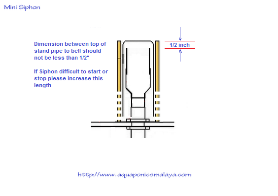 Din Dun Archive How To Make A Bell Siphon For Aquaponics