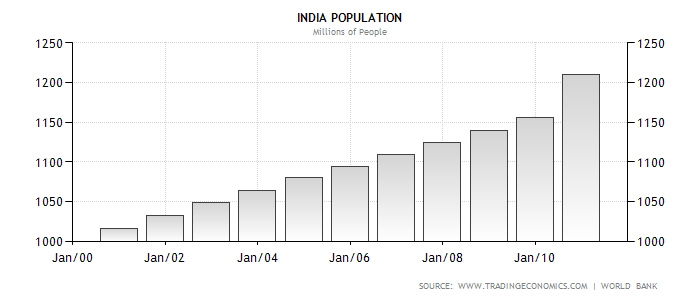 essay on growing population of india
