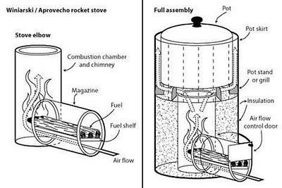 Teknologi Rocket Stove