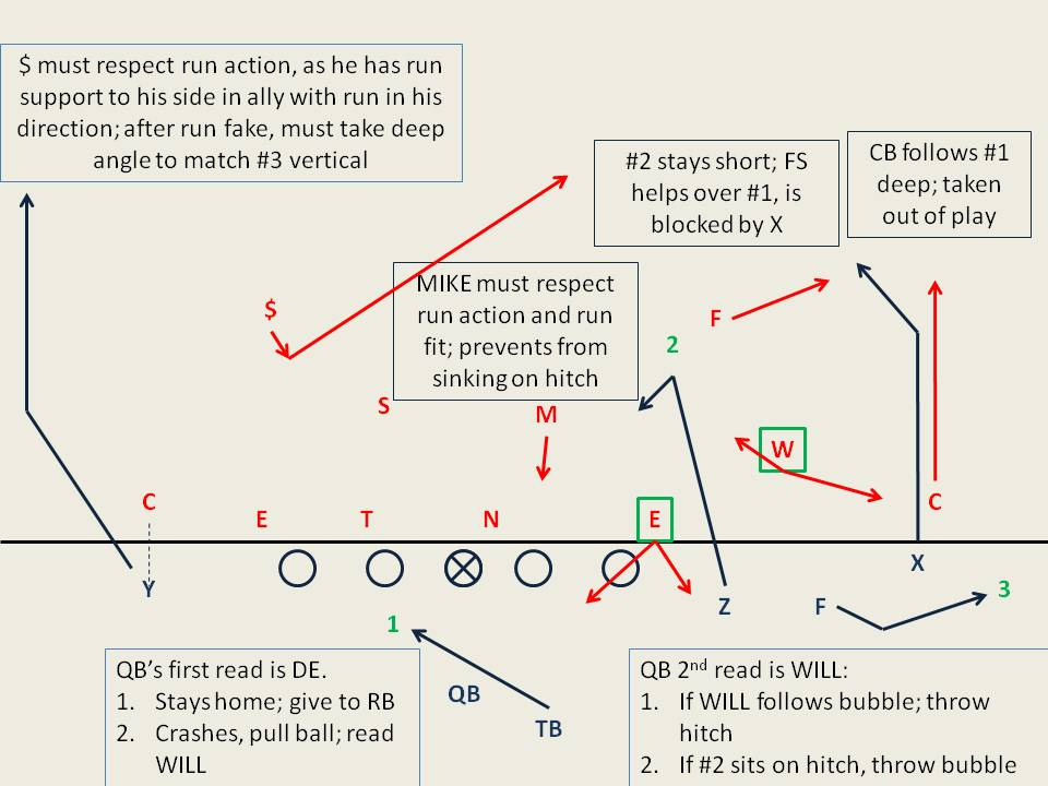 Image result for rpo football playbook