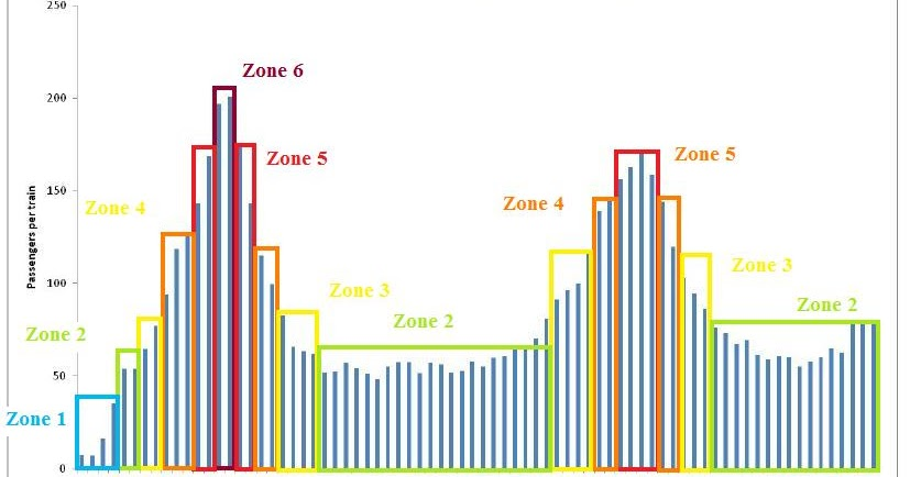 Weekday+Time+Zones+by+time+of+the+day.jpg