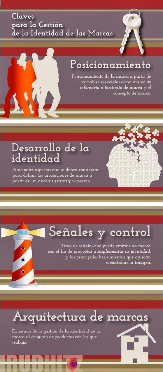 Infografía: posicionamiento, desarrollo de la identidad, señales y control, y arquitectura de marca.
